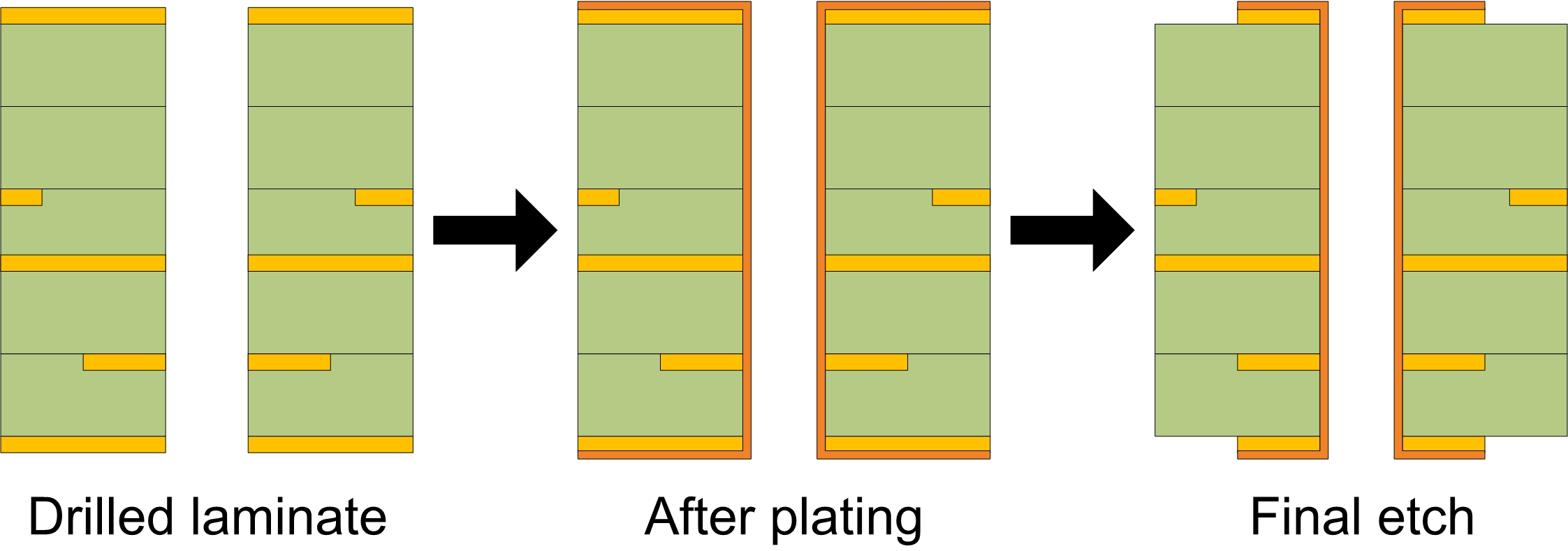 Printed Circuit Board Layer That Prevents The Pcb From