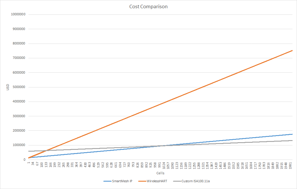 graph showing cost comparison