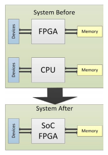 SoC FPGA Evaluation Guidelines | Data Respons