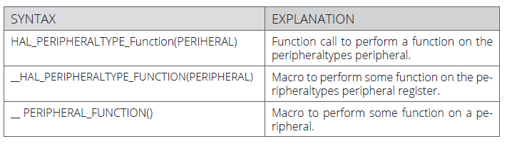 syntax explenation table