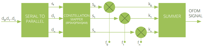 Illustration: OFDM transmitter principle