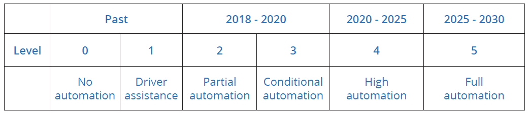 table explaining the 6 levels of vehicle autonomy
